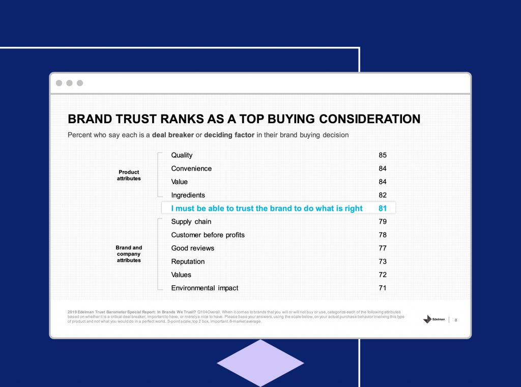 Desktop screen showing brand trust ranks as a top buying consideration.