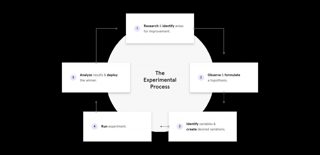 a b testing process the experimental process