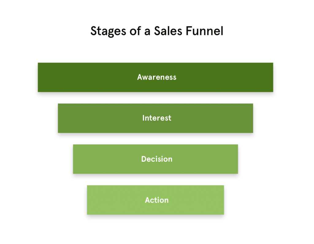 Learn our 3-step process for how to build a sales funnel